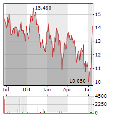 PANDOX Aktie Chart 1 Jahr
