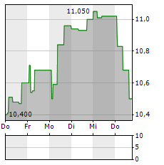 PANDOX Aktie 5-Tage-Chart