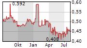 PANEVEZIO STATYBOS TRESTAS AB Chart 1 Jahr