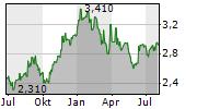 PANNERGY NYRT Chart 1 Jahr