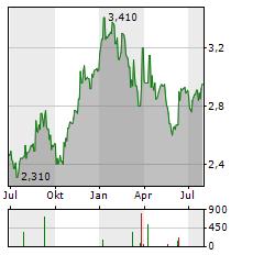 PANNERGY Aktie Chart 1 Jahr