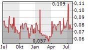 PANORO MINERALS LTD Chart 1 Jahr