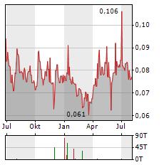 PANORO MINERALS Aktie Chart 1 Jahr