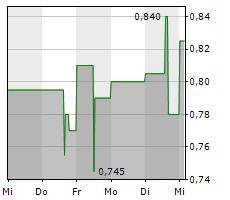 PANTAFLIX AG Chart 1 Jahr