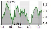 PANTHEON INTERNATIONAL PLC Chart 1 Jahr