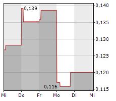 PANTHEON RESOURCES PLC Chart 1 Jahr