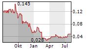 PANTORO LIMITED Chart 1 Jahr