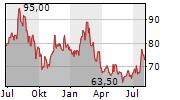 PAPA JOHNS INTERNATIONAL INC Chart 1 Jahr