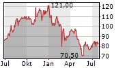 PAPA JOHNS INTERNATIONAL INC Chart 1 Jahr