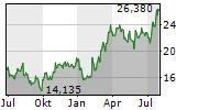 PARADOX INTERACTIVE AB Chart 1 Jahr