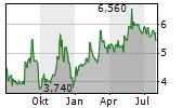 PARAGON GMBH & CO KGAA Chart 1 Jahr