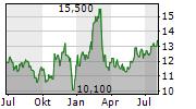 PARK AEROSPACE CORP Chart 1 Jahr