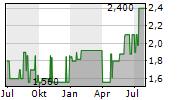 PARK & BELLHEIMER AG Chart 1 Jahr