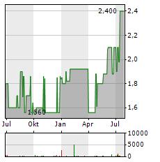 PARK & BELLHEIMER Aktie Chart 1 Jahr