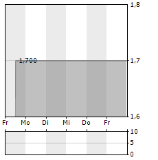 PARK & BELLHEIMER Aktie 1-Woche-Intraday-Chart