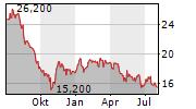 PARK LAWN CORPORATION Chart 1 Jahr