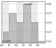 PARK24 CO LTD ADR Chart 1 Jahr