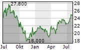 PARKLAND CORPORATION Chart 1 Jahr
