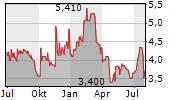 PARROT SA Chart 1 Jahr