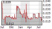 PASINEX RESOURCES LTD Chart 1 Jahr