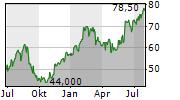 PATRICK INDUSTRIES INC Chart 1 Jahr