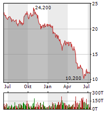 PATRIZIA AG Aktie Chart 1 Jahr