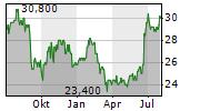 PATTERSON COMPANIES INC Chart 1 Jahr