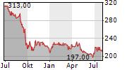 PAUL HARTMANN AG Chart 1 Jahr