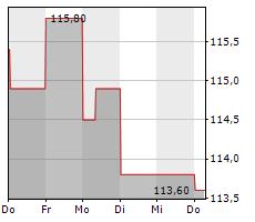 PAYCHEX INC Chart 1 Jahr