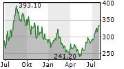PAYCOM SOFTWARE INC Chart 1 Jahr