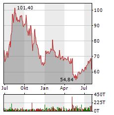 PAYPAL Aktie Chart 1 Jahr
