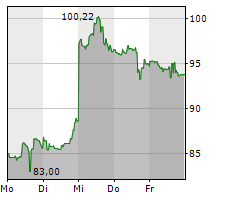 PAYPAL HOLDINGS INC Chart 1 Jahr