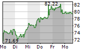 PAYPAL HOLDINGS INC 1-Woche-Intraday-Chart