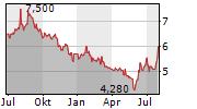 PAYPOINT PLC Chart 1 Jahr