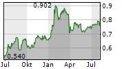 PCC EXOL SA Chart 1 Jahr