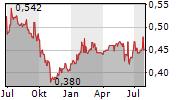 PCCW LIMITED Chart 1 Jahr