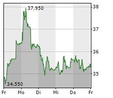 PEACH PROPERTY GROUP AG Chart 1 Jahr