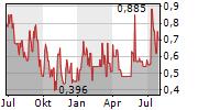 PEARL GOLD AG Chart 1 Jahr