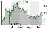 PEARSON PLC Chart 1 Jahr