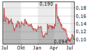 PEEL MINING LIMITED Chart 1 Jahr