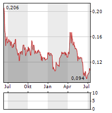 PEEL MINING Aktie Chart 1 Jahr