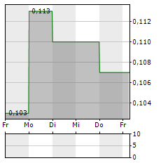 PEEL MINING Aktie 5-Tage-Chart