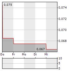PEEL MINING Aktie 1-Woche-Intraday-Chart