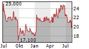 PEH WERTPAPIER AG Chart 1 Jahr