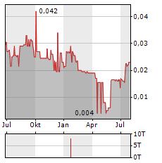 PELANGIO EXPLORATION Aktie Chart 1 Jahr