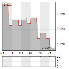 PELANGIO EXPLORATION Aktie 5-Tage-Chart