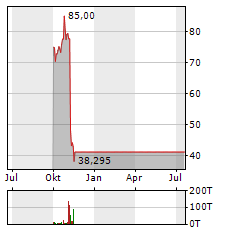 PELOTON INTERACTIVE Aktie Chart 1 Jahr