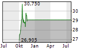 PEMBINA PIPELINE CORPORATION Chart 1 Jahr