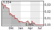 PEMBRIDGE RESOURCES PLC Chart 1 Jahr