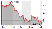PENDAL GROUP LIMITED Chart 1 Jahr